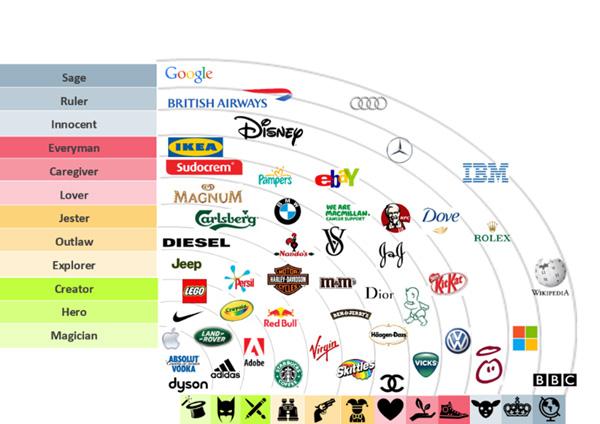 12 hình mẫu trong thương hiệu