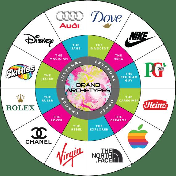 brand archetype là gì