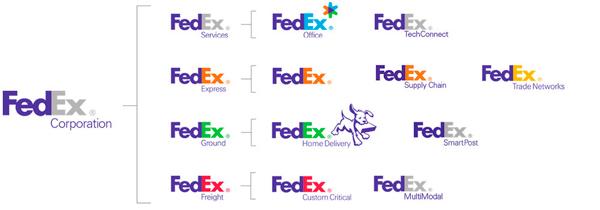branded house thương hiệu fedex