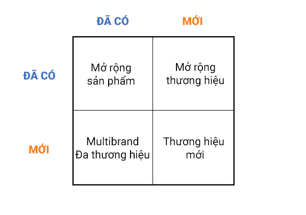 chiến lược phát triển thương hiệu brand