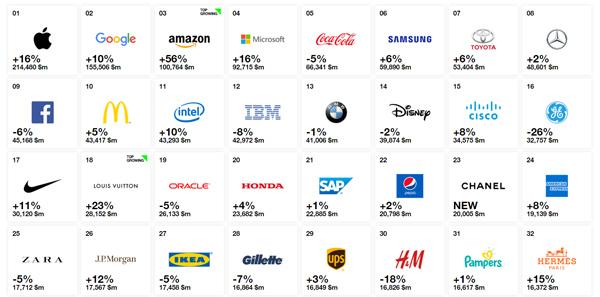 danh sách các thương hiệu hàng đầu thế giới 2018