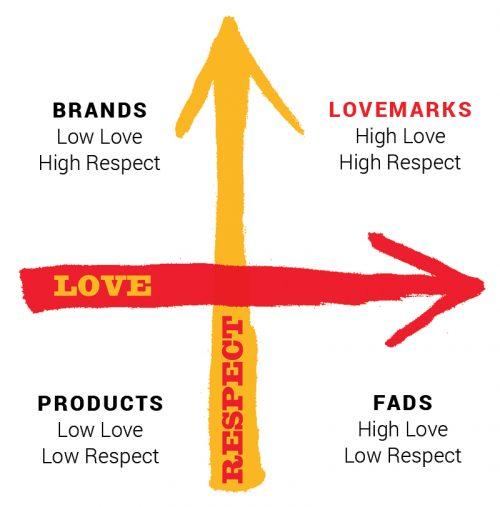 lovemark brand