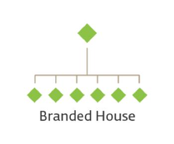 mô hình thương hiệu branded house