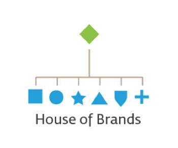 mô hình thương hiệu house of brands