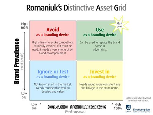 Romaniuks Distinctive Asset Grid