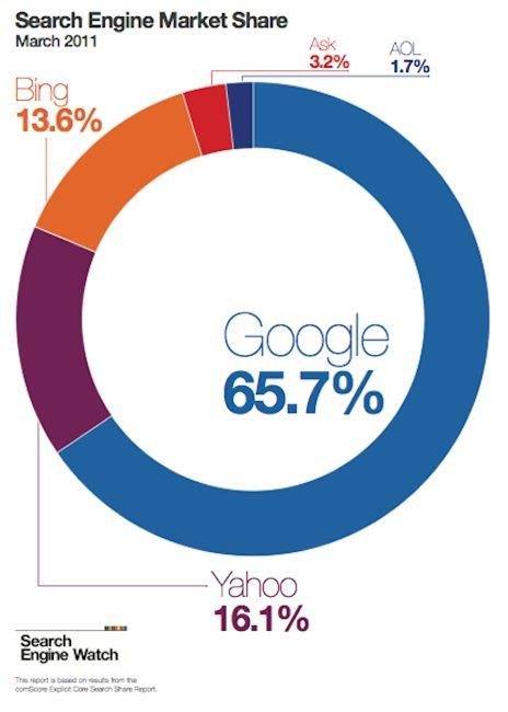 thị các trường công cụ tìm kiếm 2011