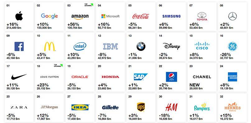 top 100 thương hiệu giá trị nhất 1
