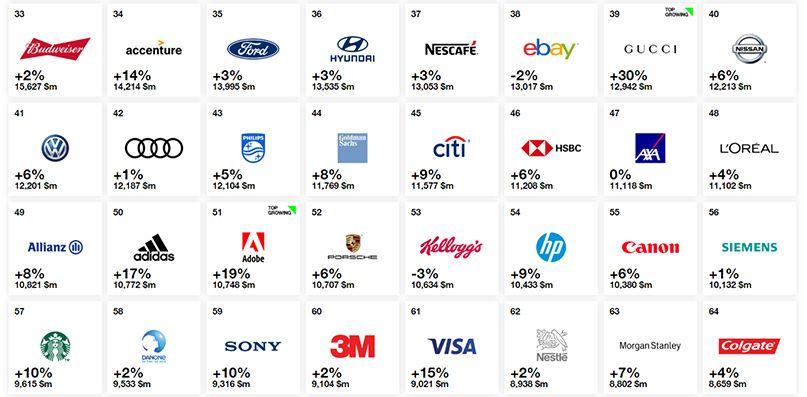 top 100 thương hiệu giá trị nhất 2