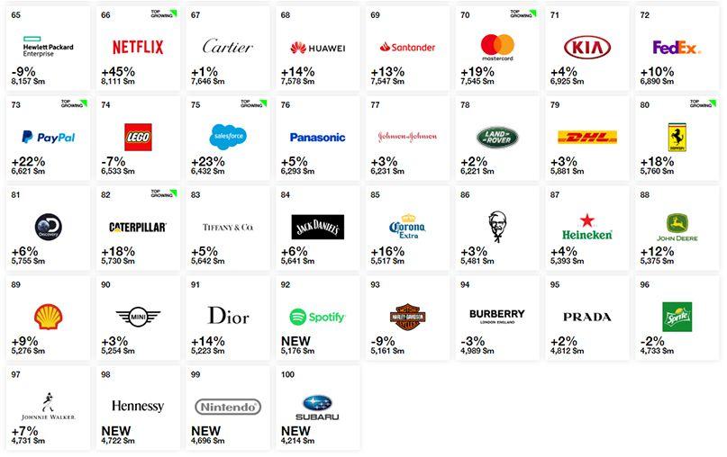 top 100 thương hiệu giá trị nhất 3
