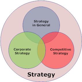 3 loại hình chiến lược kinh doanh