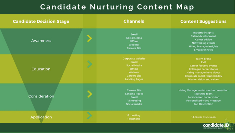Employee Branding Content