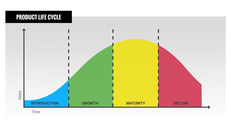 Biểu đồ thể hiện vòng đời sản phẩm