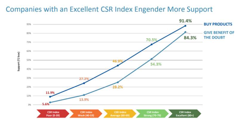 Tầm quan trọng của CSR với doanh nghiệp