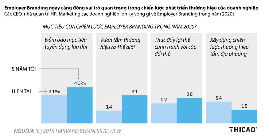 Tầm quan trọng của Employer Branding trong tương lai