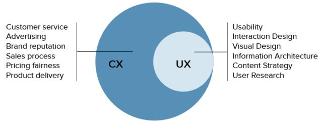 So sánh CX và UX